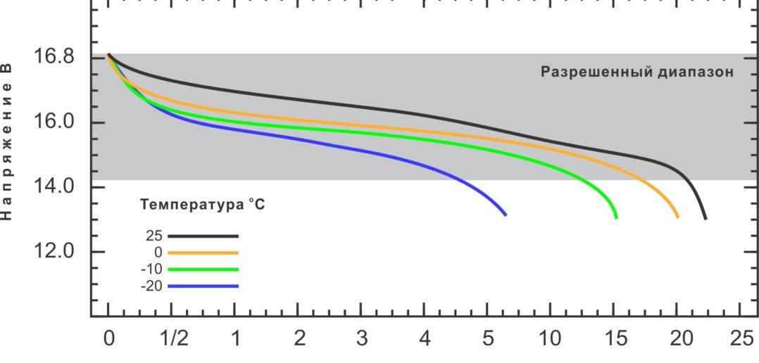 Влияние температуры на время полета дрона, TYPHOON H зимой,