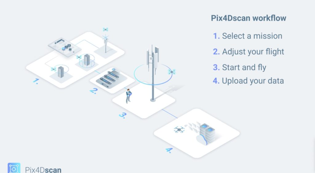 Pix4Dscan info